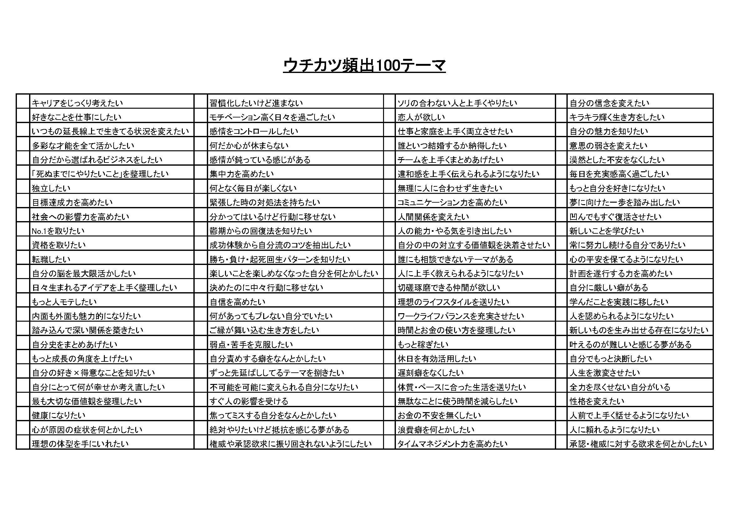 ウチカツ頻出100テーマ(HP用)